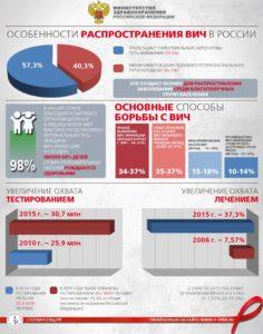 Всероссийская акция «Стоп ВИЧ/СПИД» с 14 по 20 мая 2018 года